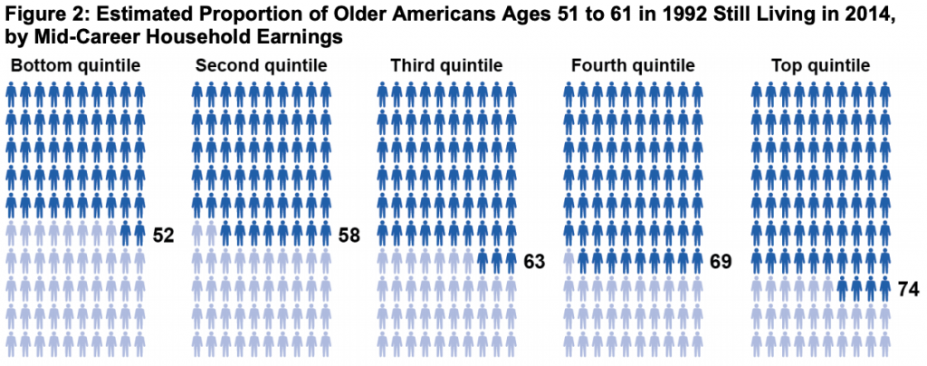 Older Americans Mid-Career Earnings Chart